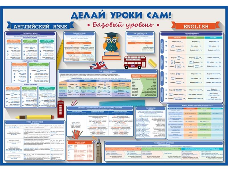 Плакат Английский язык: Базовый уровень